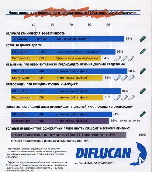 Инструкция К Дифлюкану